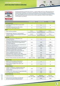 Domcura Leistungsübersicht Hausratversicherung