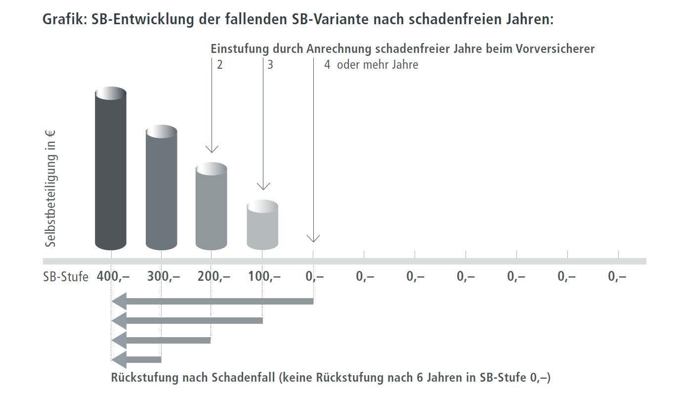Grafik fallende Selbstbeteiligung - KS-Auxilia Rechtsschutzversicherung JURPRIVAT