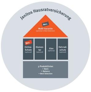 Janitos Hausratversicherung Bausteine