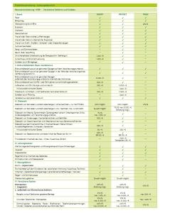 Tarifübersicht Docura Hausratversicherung