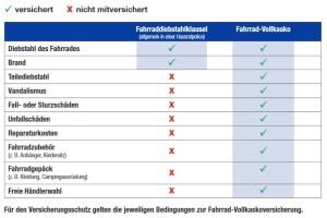 Ammerländer Vergleich Diebstahlschutz Hausratversicherung vs. Fahrradvollkaskoversicherung Fahrrad