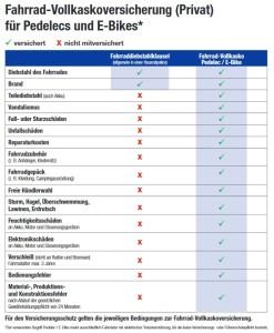 Ammerländer Vergleich Diebstahlschutz Hausratversicherung vs. Fahrradvollkaskoversicherung Pedelec