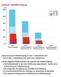 Erklärung Schadenfreiheitssystem - fallende Selbstbeteiligung Rechtsschutz Union