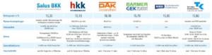 Vergleich Salus BKK mit anderen Krankenkassen